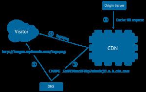 CDN Example